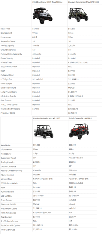 Dom-4x-1000cc-comp-chart-mobile